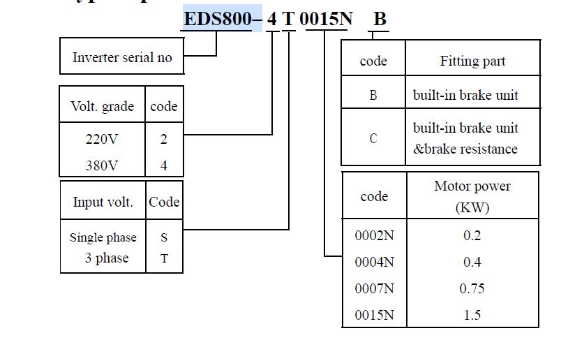 نحوه ی کدخوانی EDS800