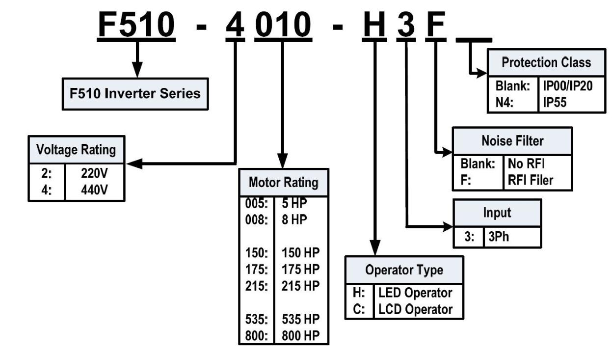 نحوه ی کدخوانی اینورتر F510